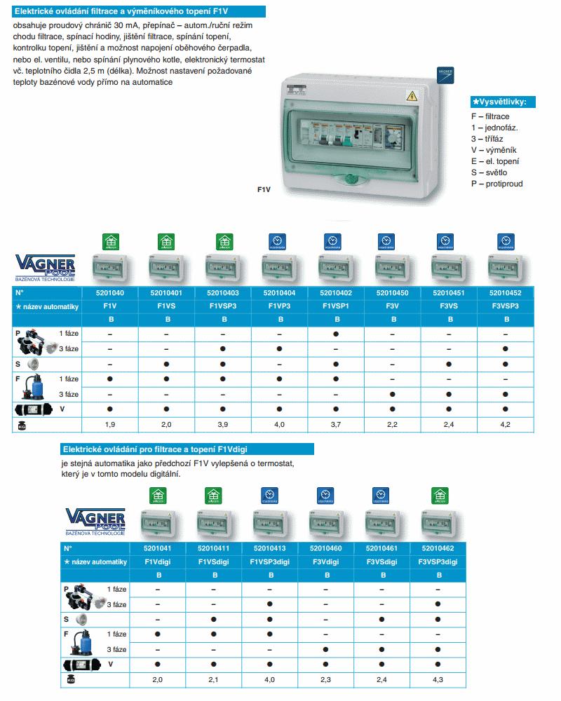 Automatické ovládání pro filtraci a topení FE